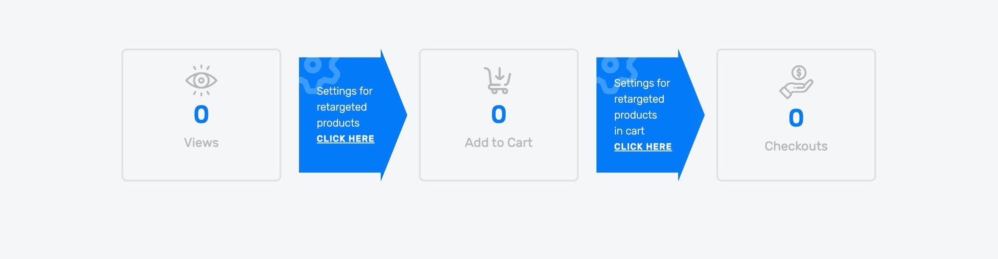Retargeting In Store for Shopify